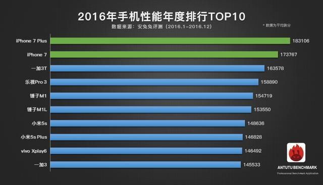 2016年手机性能TOP10:苹果A10和骁龙821的对决