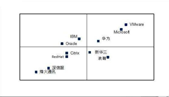 华为新增CPU授权量占比居新增市场第一