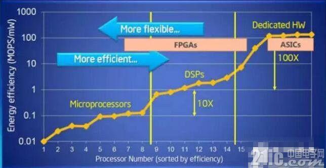 FPGA较传统CPU强在哪里?竟获得了微软的青睐!