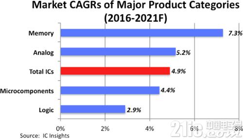 IC Insights:未来5年,内存芯片和32位MCU最抢手