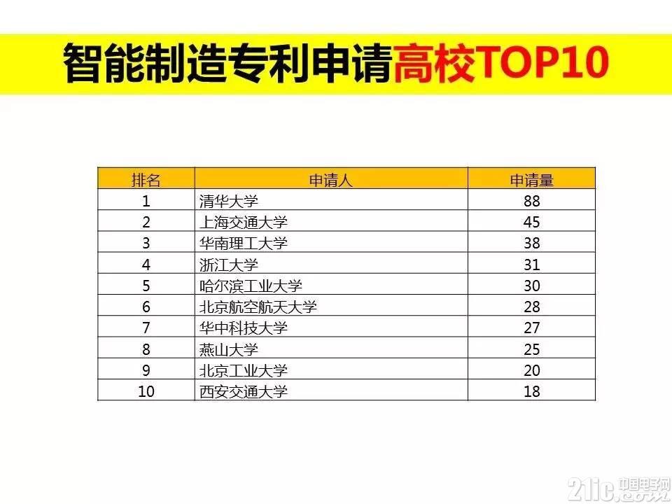 智能制造专利申请TOP10排行榜发布
