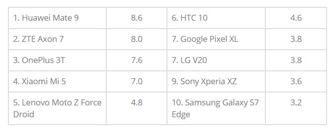 谁是2016年最强续航Android旗舰?答案在这里