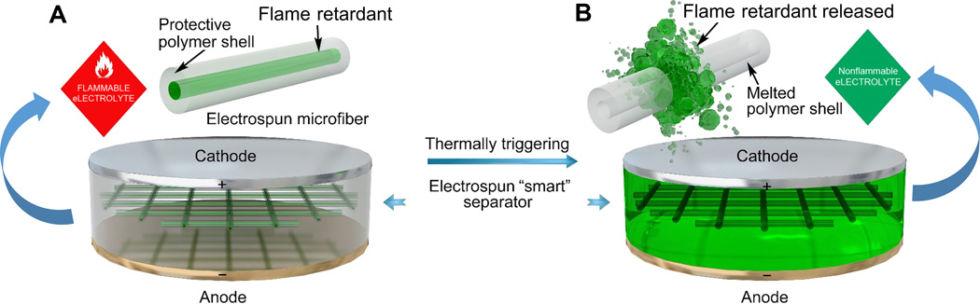 斯坦福学霸开发出防炸机电池,会是未来电池吗?