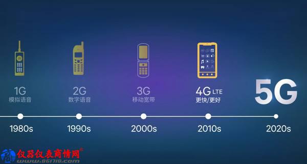 毫米波与频谱分析成5G新突破点