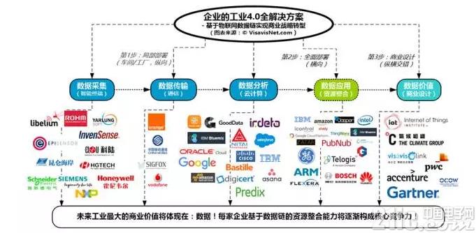 如何找对工业 4.0切入口 逐步实现从技术升级到商业转型