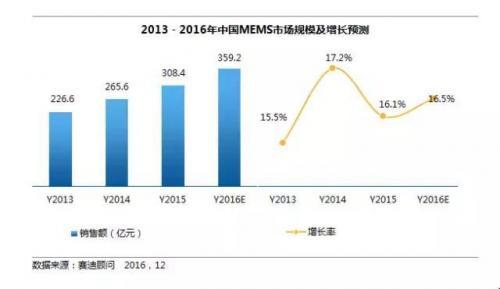 物联网能盘活多少市场?MEMS市场规模预测