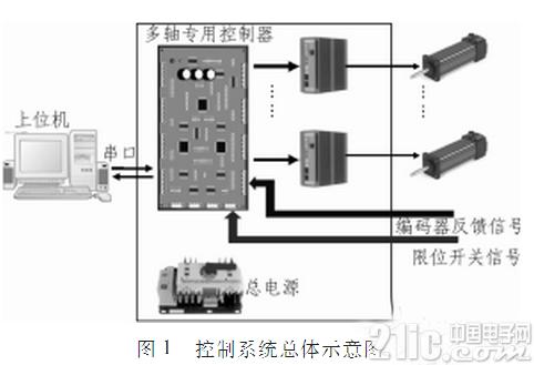 有ARM和FPGA助阵,多路电机控制更完美