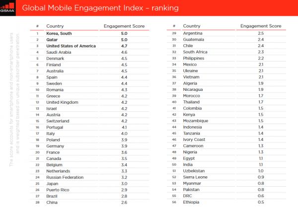 震惊!全球47%的人拿手机只打电话发短信