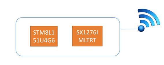 大联大友尚集团推出基于Semtech SX1276的老人安全健康智能手环解决方案