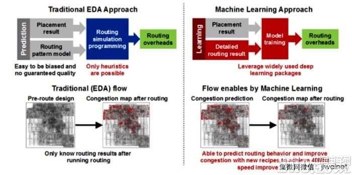 台积电:EDA工具需要新典范