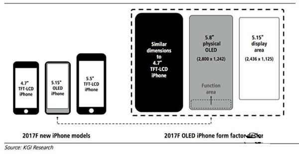 售价6900元起!iPhone 8全新设计:引入Touch Bar