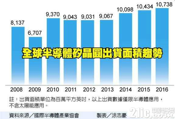 全球硅晶圆涨价 将持续一整年