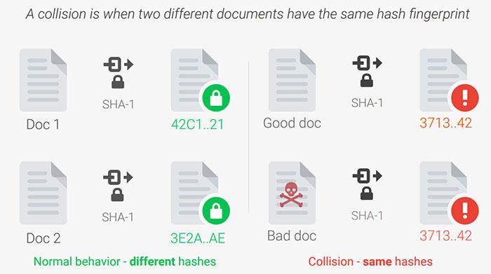 Google攻破SHA-1算法,大家要用更安全的加密技术