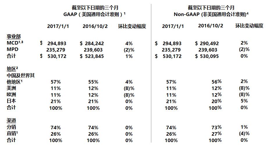 赛普拉斯发布2016年第四季度及全年财报