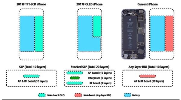 iPhone 8:屏幕增加 续航增加 价格也要增加