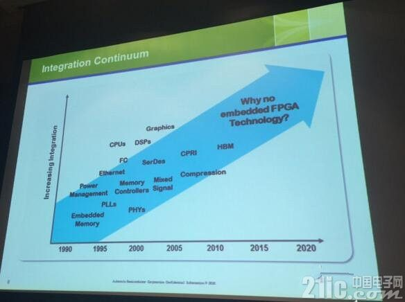 FPGA的过去,现在和未来