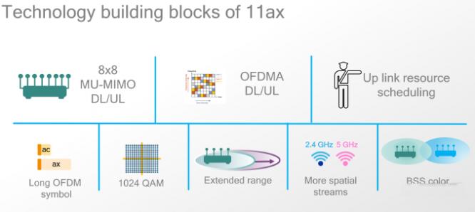 无线网络不拥堵 高通802.11ax方案出炉