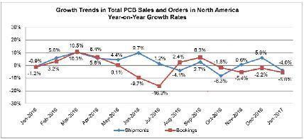 北美1月份PCB销量暂软化