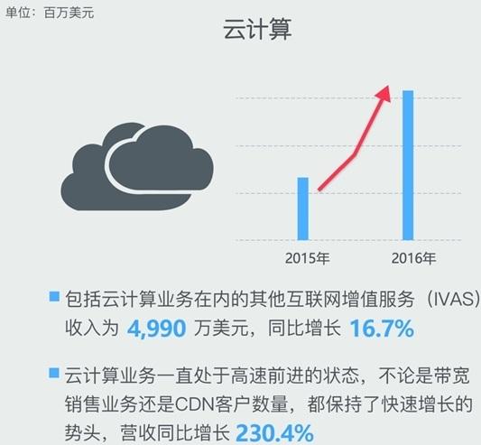 迅雷2016年财报:会员踊跃、云计算收入暴涨2.3倍