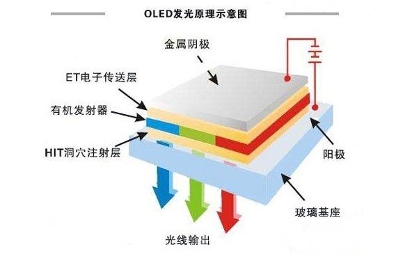 液晶为何会被OLED取代?原因你知道么?