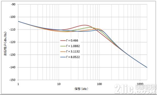 PLL回路滤波器设计的调整指南