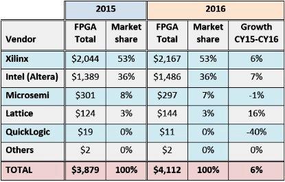 2016FPGA供货商营收哪家强?