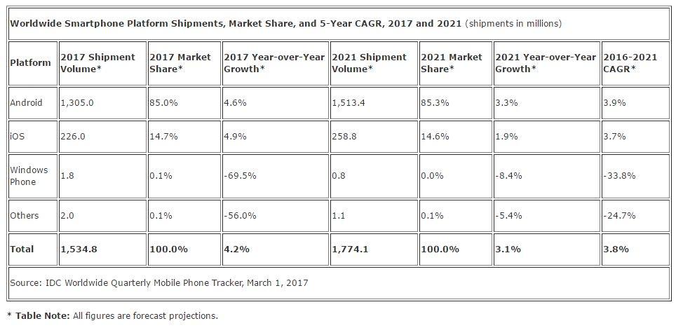 微软已弃疗,4 年后不到 1% 的 Windows Phone 用户可能变成 0