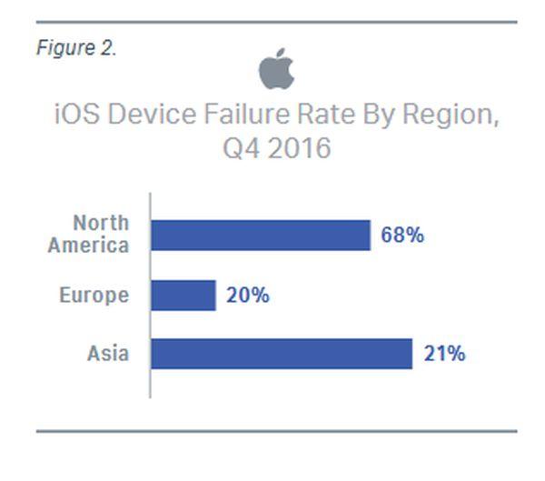 根据调查:iPhone不如Android设备可靠 iPhone6最不可靠