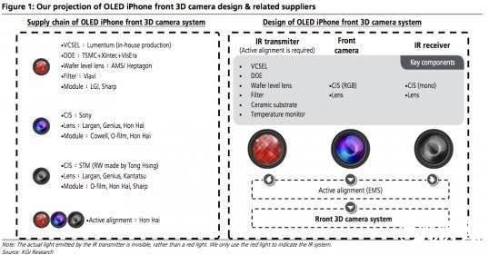 加入新配色!iPhone 8摄像头大变革:全新3D相机