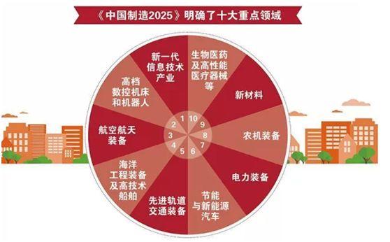 中国制造业唱衰?是挑战更是机遇