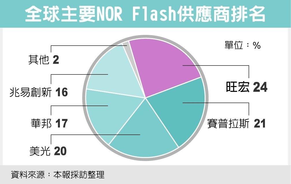 涨涨涨!苹果将采用NOR Flash,Cypress发布涨价通知