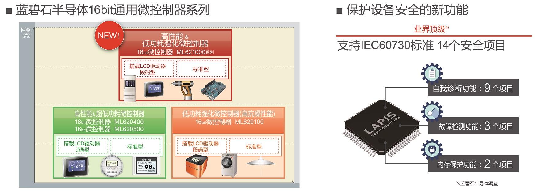 "ROHM旗下蓝碧石半导体开发出非常适用于家电和工业设备的 业界顶级""低功耗&强化&安全""16bit通用微控制器""ML62Q1000系列"""