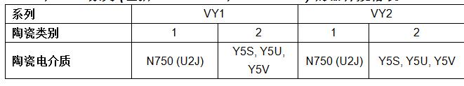 Vishay VY1和VY2系列瓷片电容器新增Mini Size系列,可节省电路板空间和降低成本