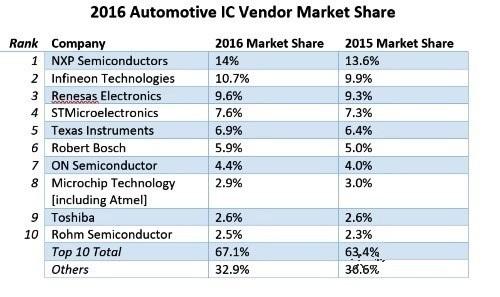 2016年全球汽车半导体厂商排名