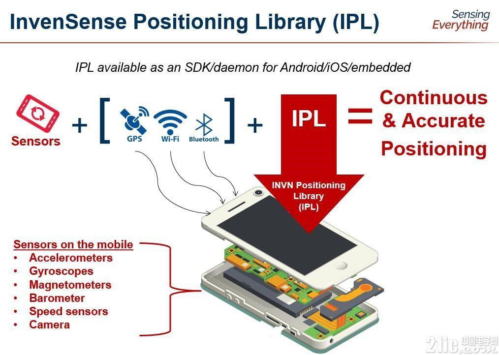 """IPL算法,提升手机用户定位和导航体验的""""法宝"""""""