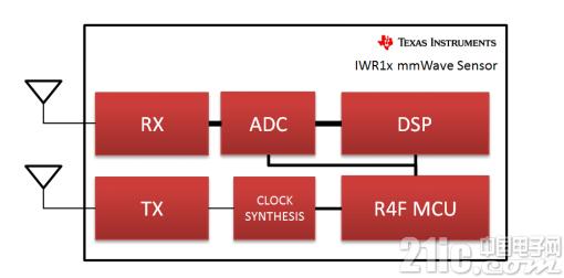 毫米波传感器将全新智能化引入工业应用