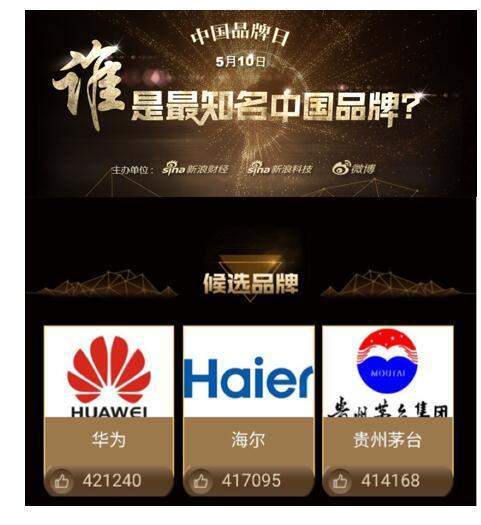 """千万网友票选""""最知名中国品牌"""" 华为排名第一"""