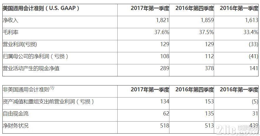 意法半导体公布2017年第一季度财报