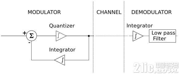 【嵌入式音频】第五章|差分编码,ADPCM与G726