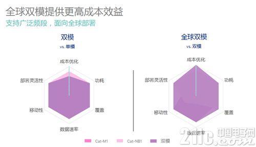 中国移动推出多模通信模组Qualcomm调制解调器支持