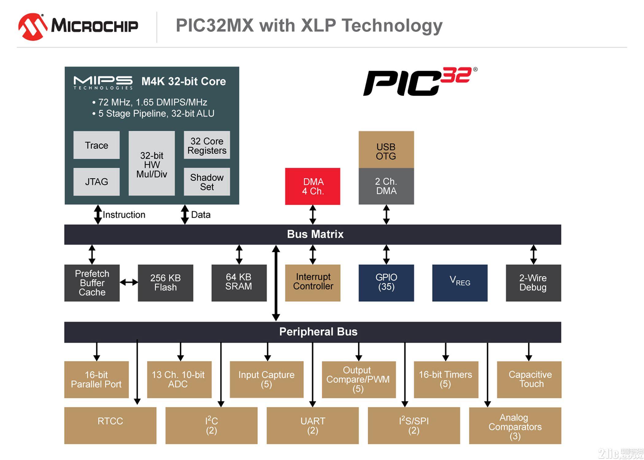 最新PIC32单片机系列把XLP技术扩展应用到32位产品