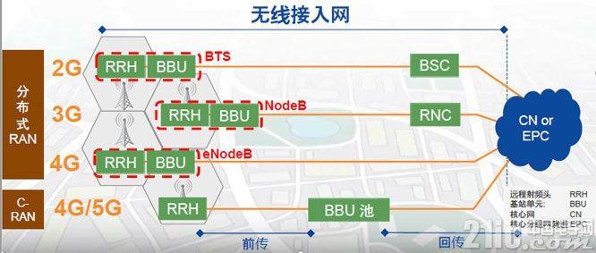 从产业链角度看OTN在5G承载中的角色