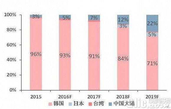 中国AMOLED的技术储备比三星落后3-5年,差距明显缩短