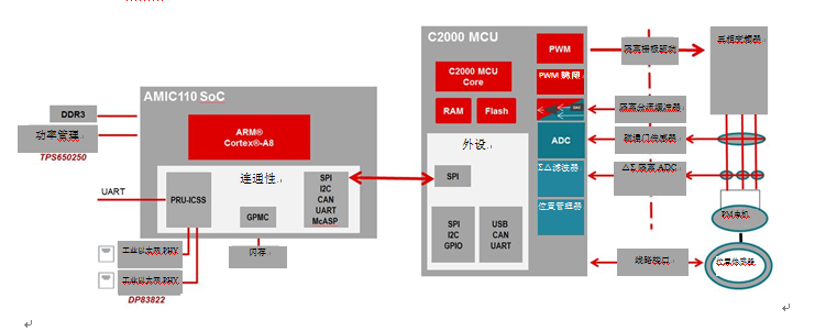 AMIC110 SoC让工业通信变得简单