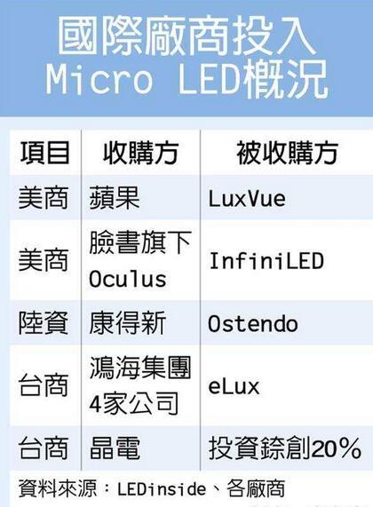 各厂商追捧Micro LED,量产仍是未知数