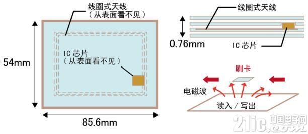最适用于智能卡! 扩充了行业中最小级别、高度0.33mm(最高)的超薄产品