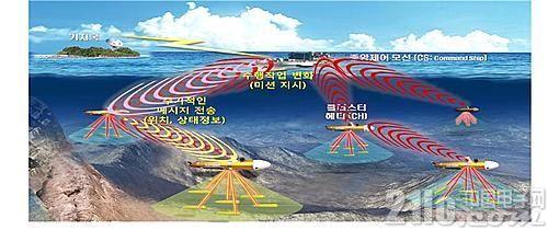 韩成功进行水下无线通信技术试验 最大传输距离30千米
