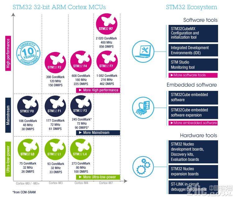 性能更强,功耗更低――STM32L496G-DISCO评测