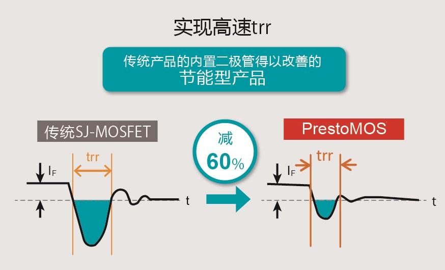 """业界最快trr性能的600V超级结MOSFET PrestoMOS 新增更低Ron、更低Qg的""""R60xxMNx系列"""