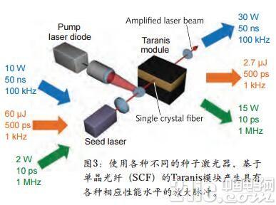 单晶光纤在超短脉冲激光器中放大功率
